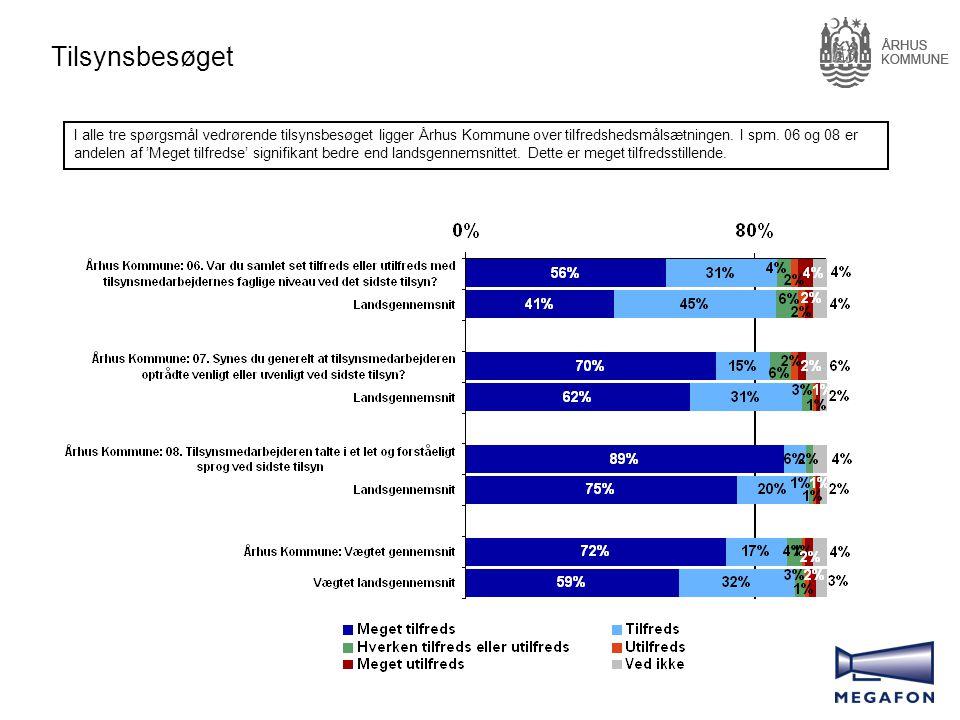 Tilsynsbesøget I alle tre spørgsmål vedrørende tilsynsbesøget ligger Århus Kommune over tilfredshedsmålsætningen.