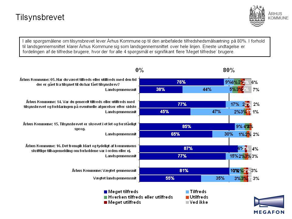 Tilsynsbrevet I alle spørgsmålene om tilsynsbrevet lever Århus Kommune op til den anbefalede tilfredshedsmålsætning på 80%.