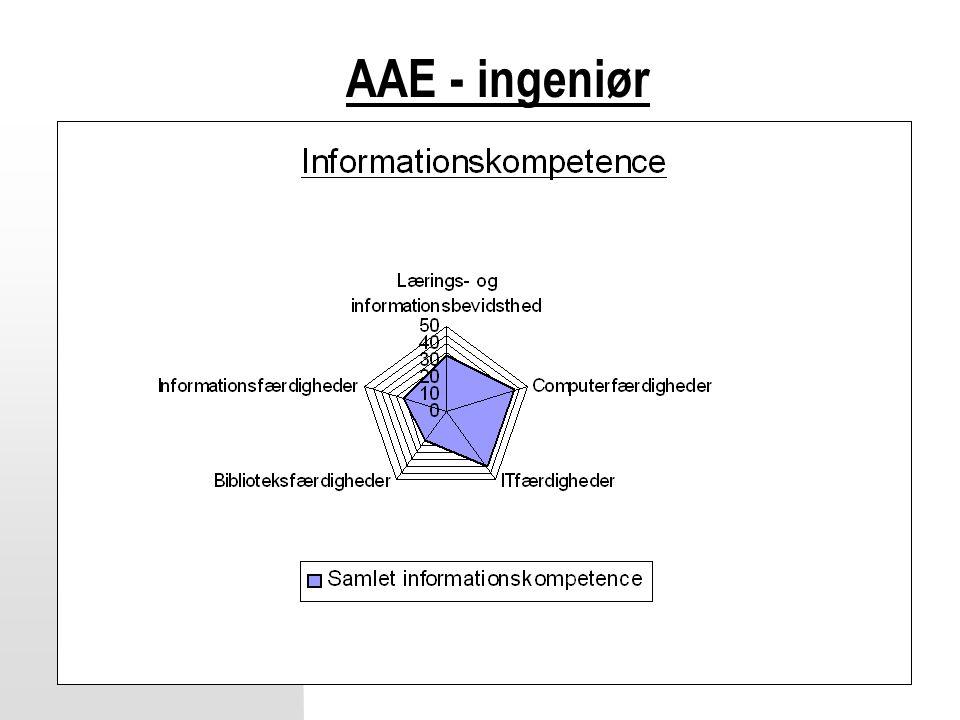 AAE - ingeniør