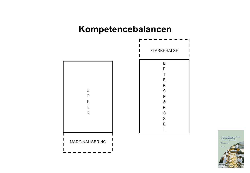 Kompetencebalancen FLASKEHALSE EFTERSPØRGSEL UDBUDMARGINALISERING