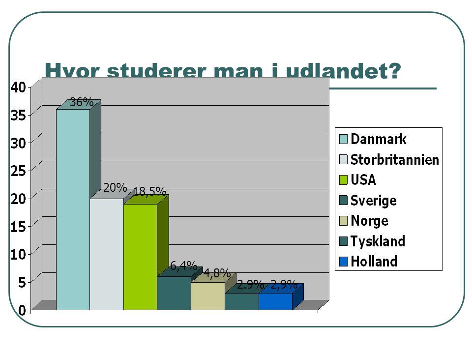 Hvor studerer man i udlandet 36% 20% 18,5% 6,4% 4,8% 2.9%2,9%