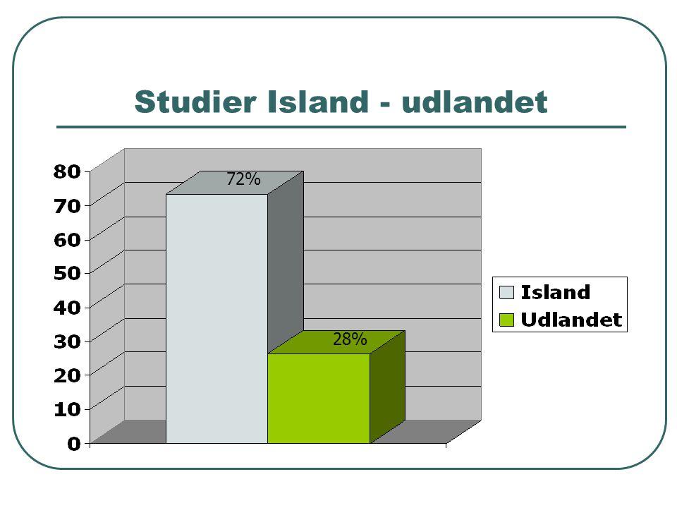 Studier Island - udlandet 72% 28%