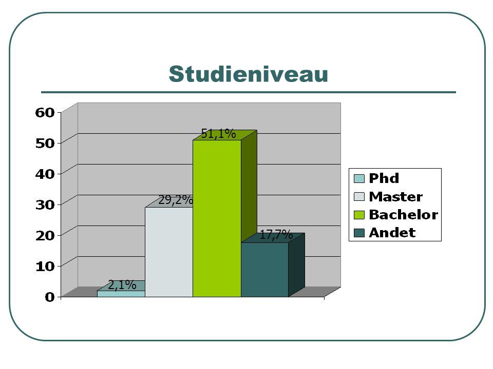 Studieniveau 2,1% 29,2% 51,1% 17,7%