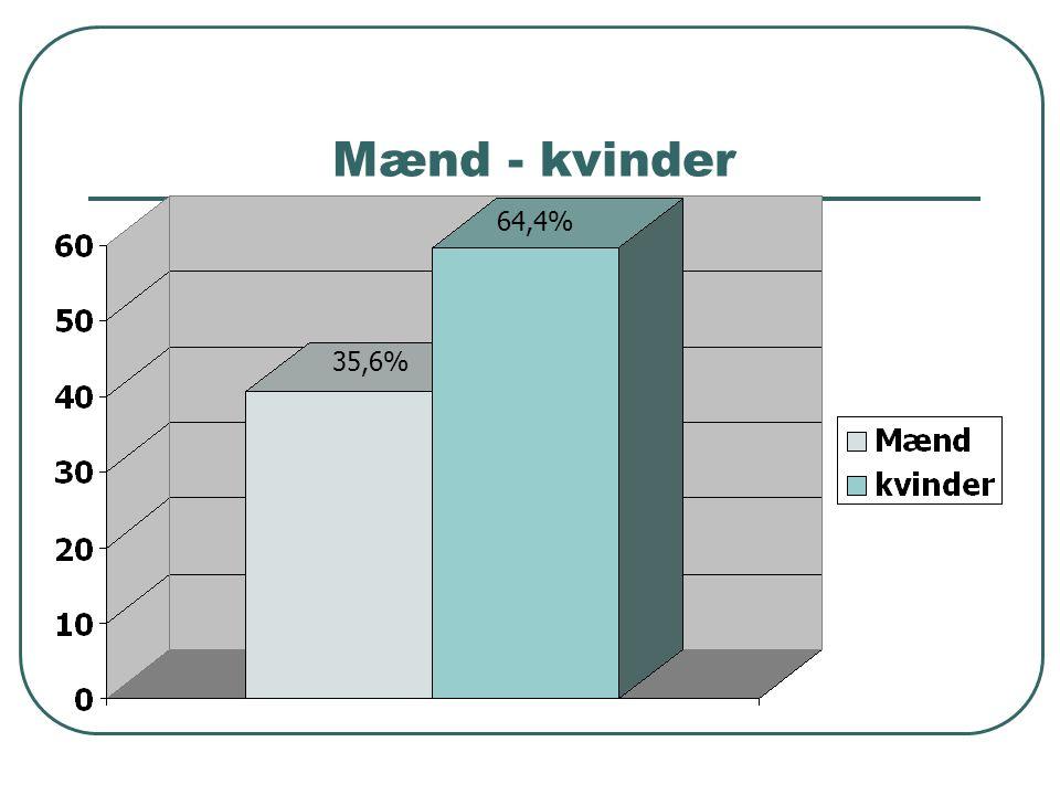 Mænd - kvinder 64,4% 35,6%