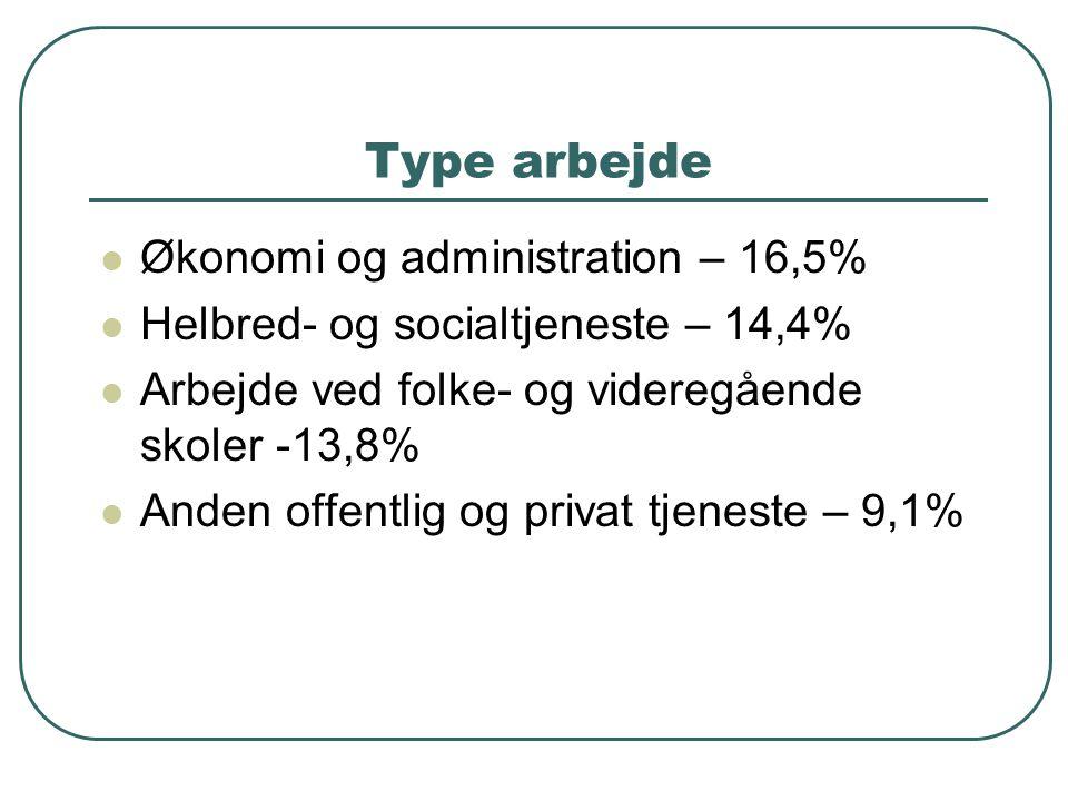 Type arbejde  Økonomi og administration – 16,5%  Helbred- og socialtjeneste – 14,4%  Arbejde ved folke- og videregående skoler -13,8%  Anden offentlig og privat tjeneste – 9,1%