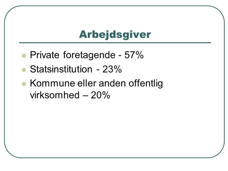 Arbejdsgiver  Private foretagende - 57%  Statsinstitution - 23%  Kommune eller anden offentlig virksomhed – 20%