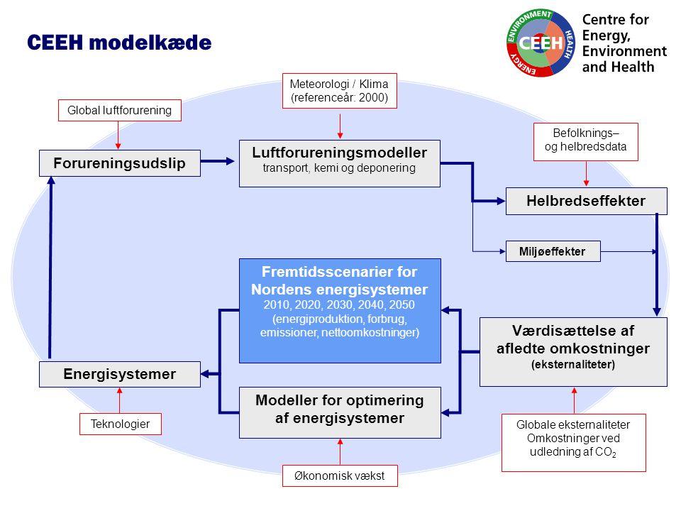 Luftforureningsmodeller transport, kemi og deponering Forureningsudslip Befolknings– og helbredsdata Meteorologi / Klima (referenceår: 2000) Helbredseffekter Værdisættelse af afledte omkostninger (eksternaliteter) Modeller for optimering af energisystemer Miljøeffekter Globale eksternaliteter Omkostninger ved udledning af CO 2 Fremtidsscenarier for Nordens energisystemer 2010, 2020, 2030, 2040, 2050 (energiproduktion, forbrug, emissioner, nettoomkostninger) Energisystemer Global luftforurening Teknologier Økonomisk vækst CEEH modelkæde