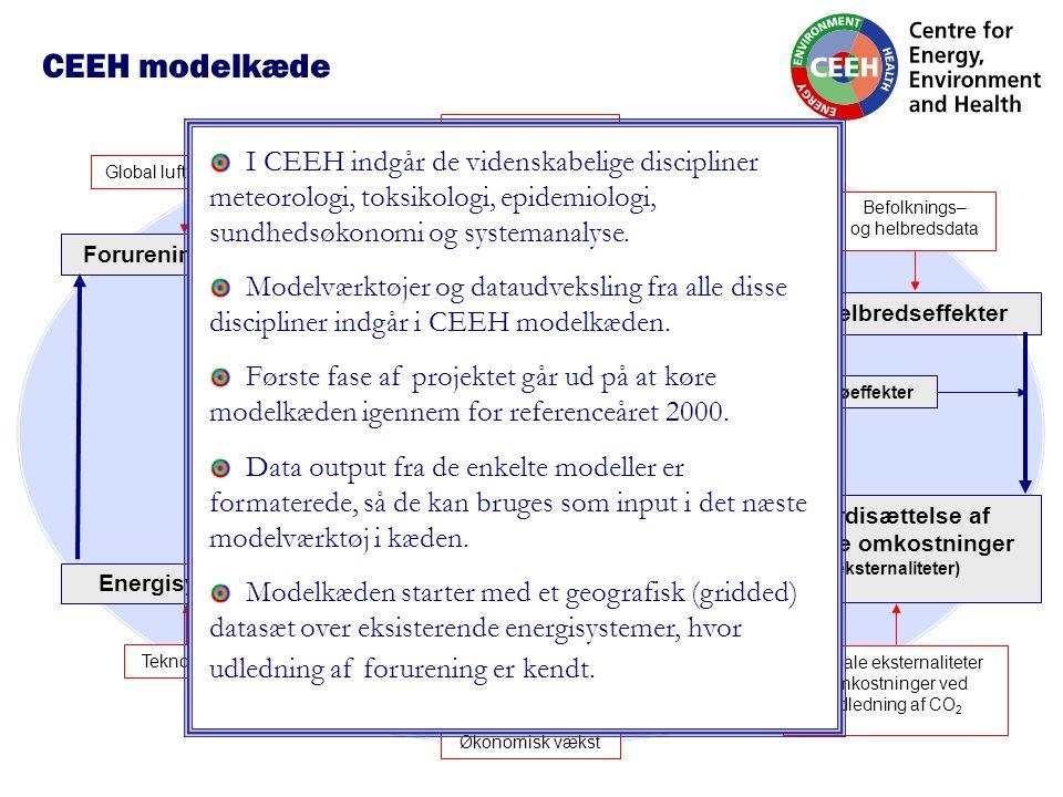 Luftforureningsmodeller transport, kemi og deponering Forureningsudslip Befolknings– og helbredsdata Meteorologi / Klima (referenceår: 2000) Helbredseffekter Værdisættelse af afledte omkostninger (eksternaliteter) Modeller for optimering af energisystemer Miljøeffekter Globale eksternaliteter Omkostninger ved udledning af CO 2 Fremtidsscenarier for Nordens energisystemer 2010, 2020, 2030, 2040, 2050 (energiproduktion, forbrug, emissioner, nettoomkostninger) Energisystemer Global luftforurening Teknologier Økonomisk vækst CEEH modelkæde I CEEH indgår de videnskabelige discipliner meteorologi, toksikologi, epidemiologi, sundhedsøkonomi og systemanalyse.