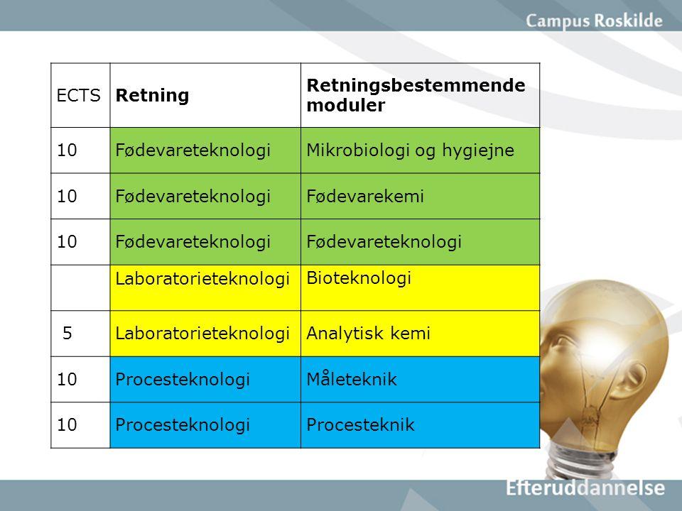 ECTSRetning Retningsbestemmende moduler 10FødevareteknologiMikrobiologi og hygiejne 10FødevareteknologiFødevarekemi 10Fødevareteknologi LaboratorieteknologiBioteknologi 5LaboratorieteknologiAnalytisk kemi 10ProcesteknologiMåleteknik 10ProcesteknologiProcesteknik