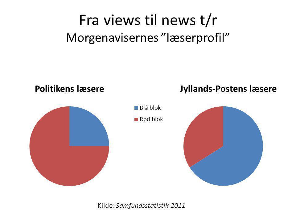 Fra views til news t/r Morgenavisernes læserprofil Politikens læsereJyllands-Postens læsere Kilde: Samfundsstatistik 2011