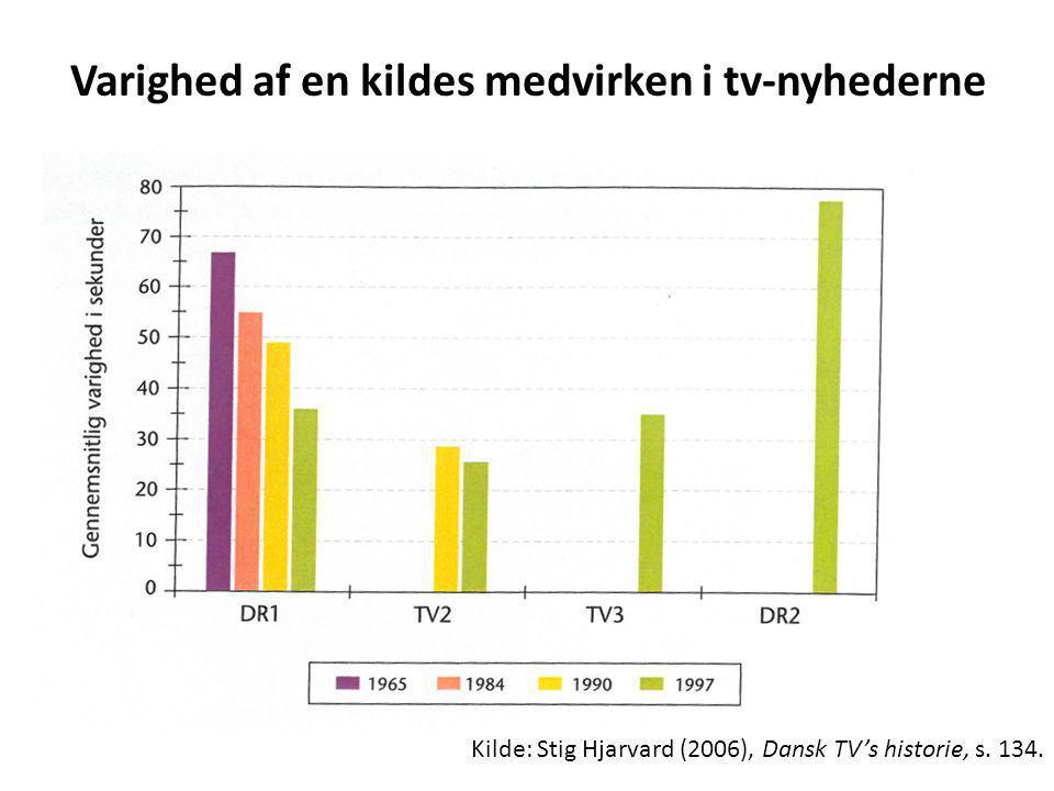 Varighed af en kildes medvirken i tv-nyhederne Kilde: Stig Hjarvard (2006), Dansk TV's historie, s.