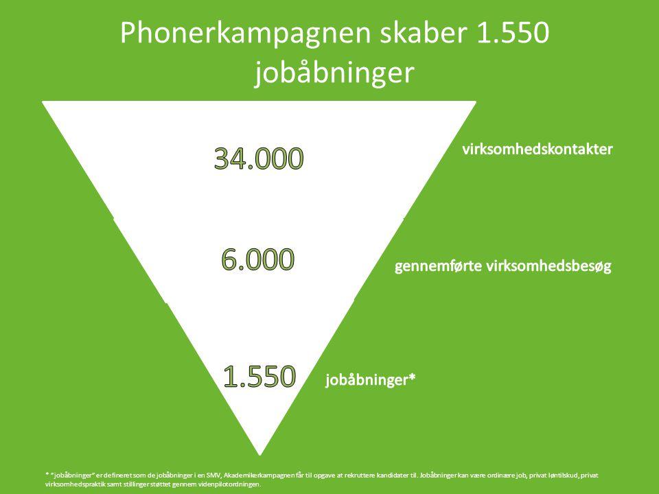 Phonerkampagnen skaber 1.550 jobåbninger * jobåbninger er defineret som de jobåbninger i en SMV, Akademikerkampagnen får til opgave at rekruttere kandidater til.