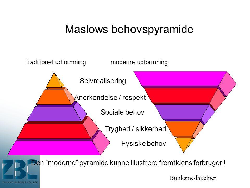 Butiksmedhjælper Maslows behovspyramide traditionel udformning moderne udformning Selvrealisering Anerkendelse / respekt Sociale behov Tryghed / sikkerhed Fysiske behov Den moderne pyramide kunne illustrere fremtidens forbruger !