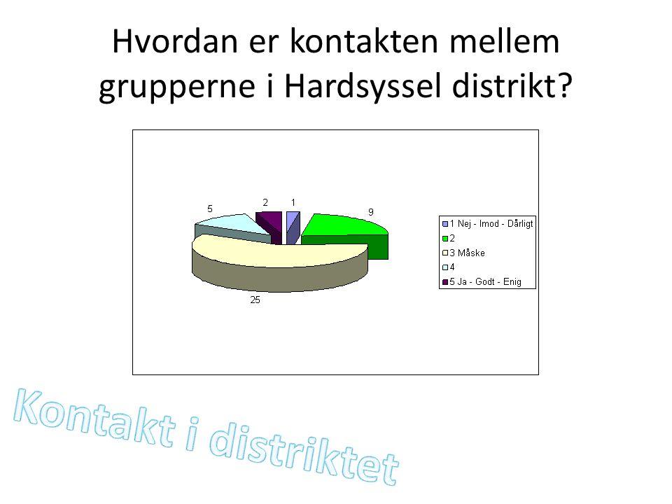 Hvordan er kontakten mellem grupperne i Hardsyssel distrikt