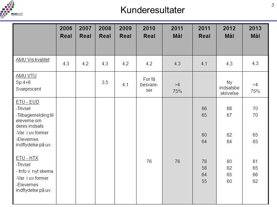 3 Kunderesultater 2006 Real 2007 Real 2008 Real 2009 Real 2010 Real 2011 Mål 2011 Real 2012 Mål 2013 Mål AMU Vis kvalitet 4,34,24,34,2 4,34,14,3 AMU VTU Sp.4+6 Svarprocent 3,5 4,1 For få besvare- ser >4 75% Ny indsatsbe skrivelse >4 75% ETU - EUD -Trivsel -Tilbagemelding til eleverne om deres indsats -Var.