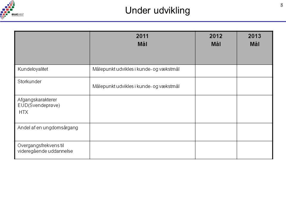 8 Under udvikling 2011 Mål 2012 Mål 2013 Mål KundeloyalitetMålepunkt udvikles i kunde- og vækstmål Storkunder Målepunkt udvikles i kunde- og vækstmål Afgangskarakterer EUD(Svendeprøve) HTX Andel af en ungdomsårgang Overgangsfrekvens til videregående uddannelse
