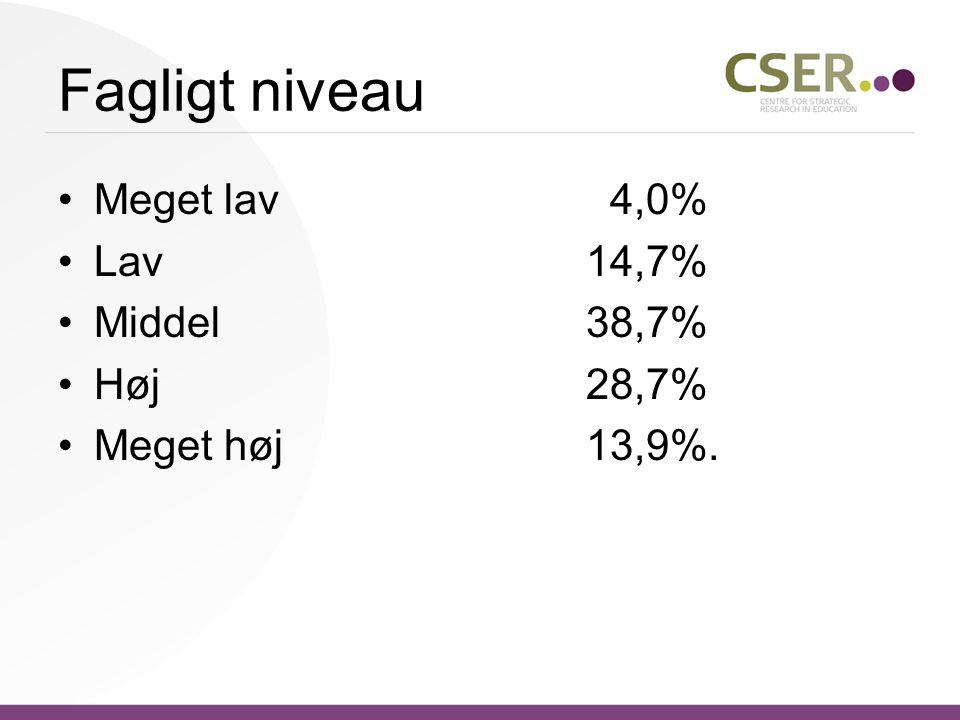 Fagligt niveau •Meget lav 4,0% •Lav14,7% •Middel38,7% •Høj28,7% •Meget høj13,9%.