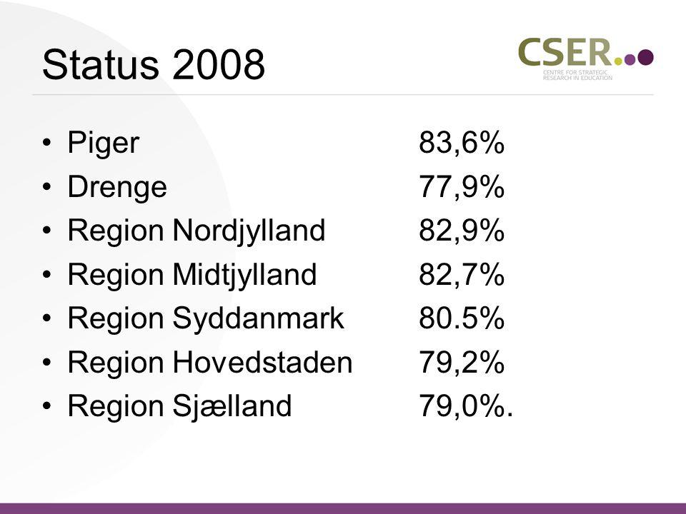 Status 2008 •Piger83,6% •Drenge77,9% •Region Nordjylland82,9% •Region Midtjylland82,7% •Region Syddanmark80.5% •Region Hovedstaden79,2% •Region Sjælland79,0%.