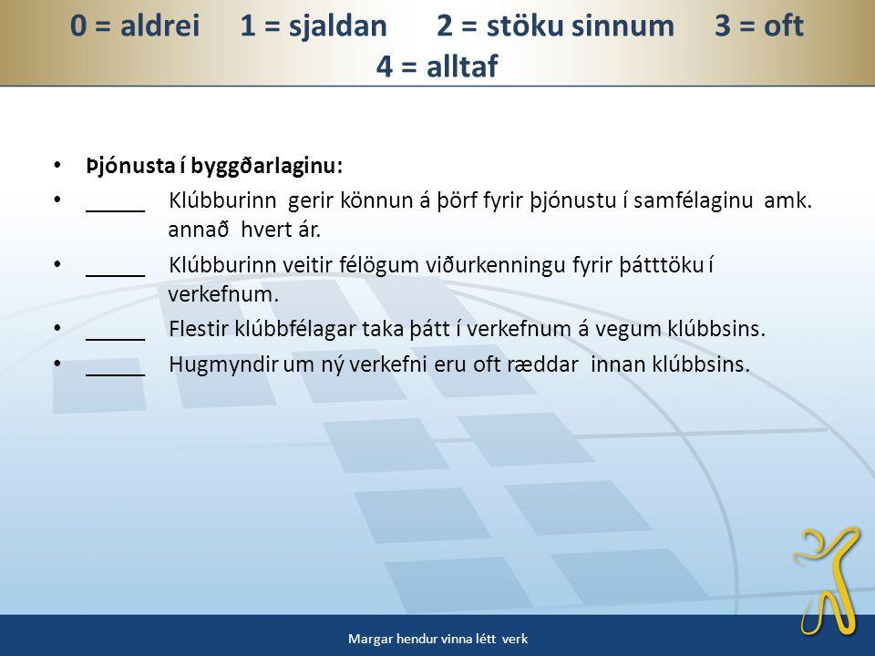 0 = aldrei 1 = sjaldan 2 = stöku sinnum 3 = oft 4 = alltaf • Þjónusta í byggðarlaginu: • _____ Klúbburinn gerir könnun á þörf fyrir þjónustu í samfélaginu amk.