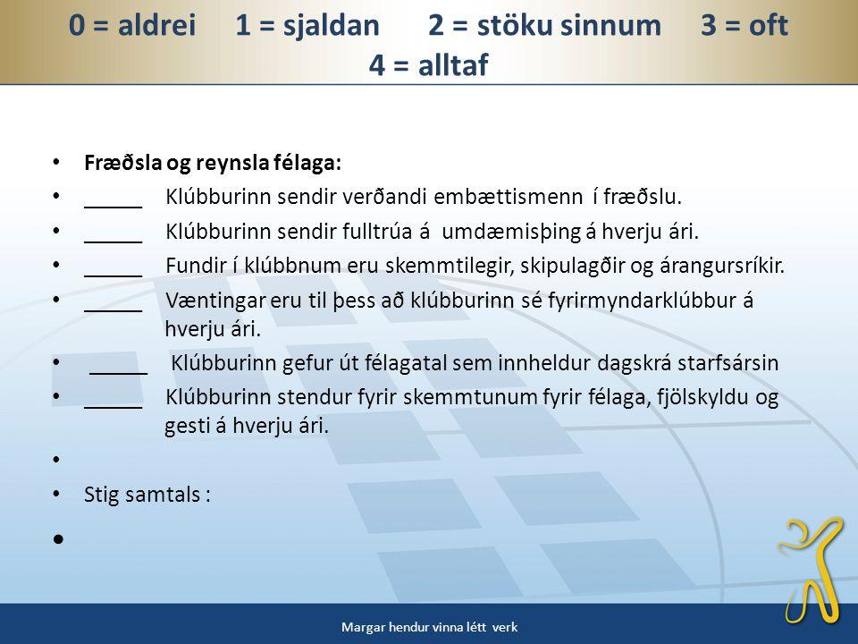 0 = aldrei 1 = sjaldan 2 = stöku sinnum 3 = oft 4 = alltaf • Fræðsla og reynsla félaga: • _____ Klúbburinn sendir verðandi embættismenn í fræðslu.