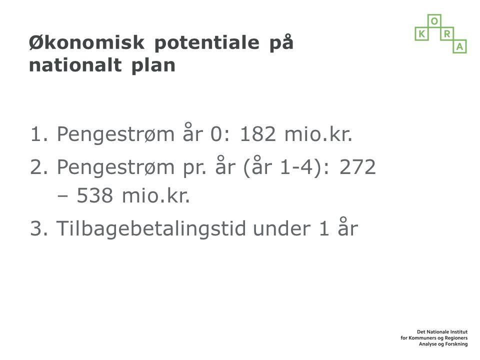 Økonomisk potentiale på nationalt plan 1.Pengestrøm år 0: 182 mio.kr.