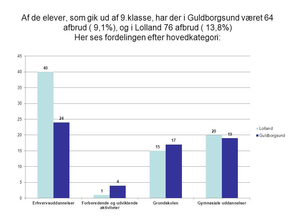 Af de elever, som gik ud af 9.klasse, har der i Guldborgsund været 64 afbrud ( 9,1%), og i Lolland 76 afbrud ( 13,8%) Her ses fordelingen efter hovedkategori: