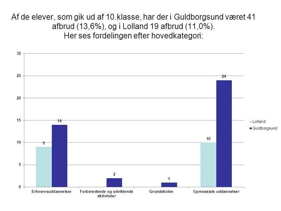 Af de elever, som gik ud af 10.klasse, har der i Guldborgsund været 41 afbrud (13,6%), og i Lolland 19 afbrud (11,0%).