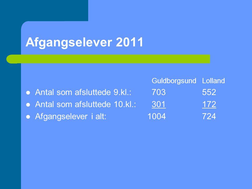 Afgangselever 2011 GuldborgsundLolland  Antal som afsluttede 9.kl.:703552  Antal som afsluttede 10.kl.:301172  Afgangselever i alt: 1004724
