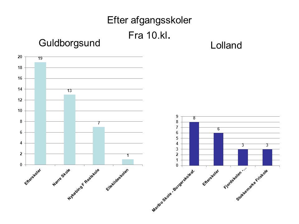 Efter afgangsskoler Fra 10.kl. Lolland Guldborgsund
