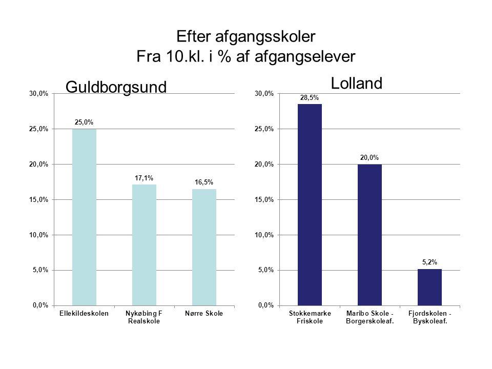 Efter afgangsskoler Fra 10.kl. i % af afgangselever Lolland Guldborgsund