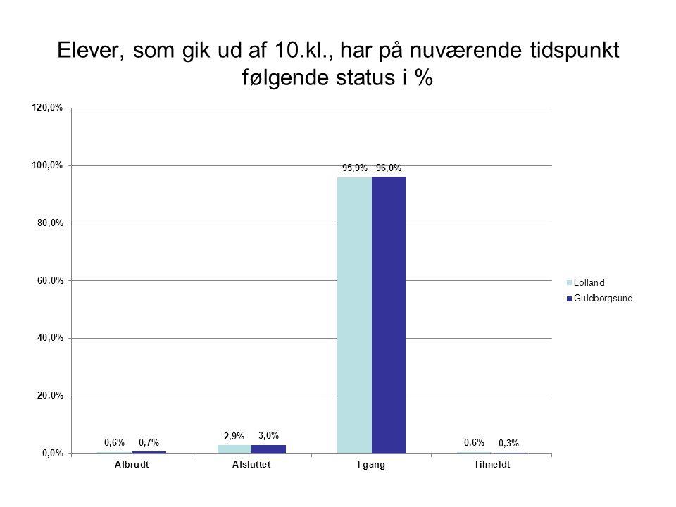 Elever, som gik ud af 10.kl., har på nuværende tidspunkt følgende status i %