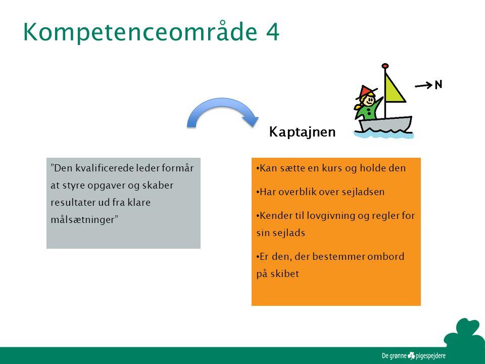 Kompetenceområde 4 • Kan sætte en kurs og holde den • Har overblik over sejladsen • Kender til lovgivning og regler for sin sejlads • Er den, der bestemmer ombord på skibet Kaptajnen Den kvalificerede leder formår at styre opgaver og skaber resultater ud fra klare målsætninger