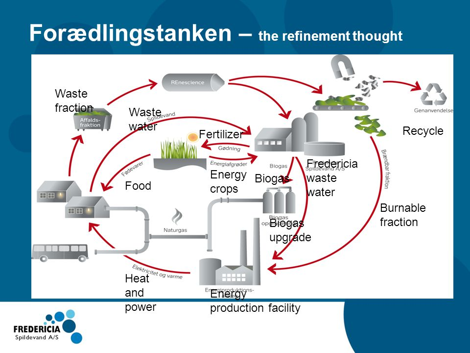 Forædlingstanken – the refinement thought Recycle Waste water Burnable fraction Waste fraction Biogas Biogas upgrade Fredericia waste water Energy production facility Heat and power Fertilizer Energy crops Food
