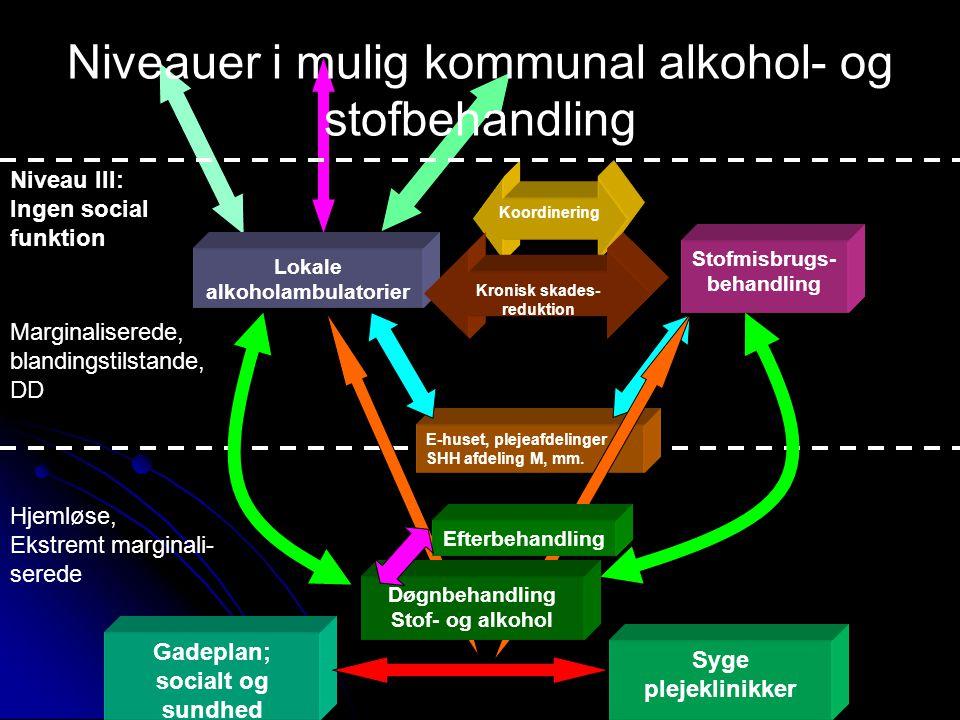 Koordinering Gadeplan; socialt og sundhed Syge plejeklinikker E-huset, plejeafdelinger SHH afdeling M, mm.