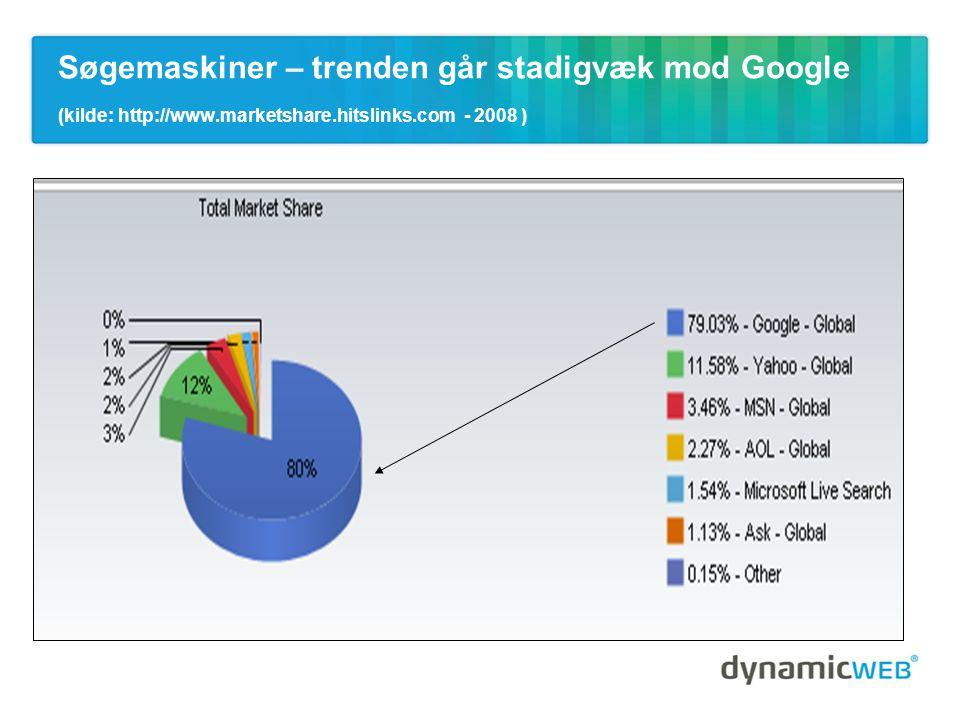 Søgemaskiner – trenden går stadigvæk mod Google (kilde: http://www.marketshare.hitslinks.com - 2008 )