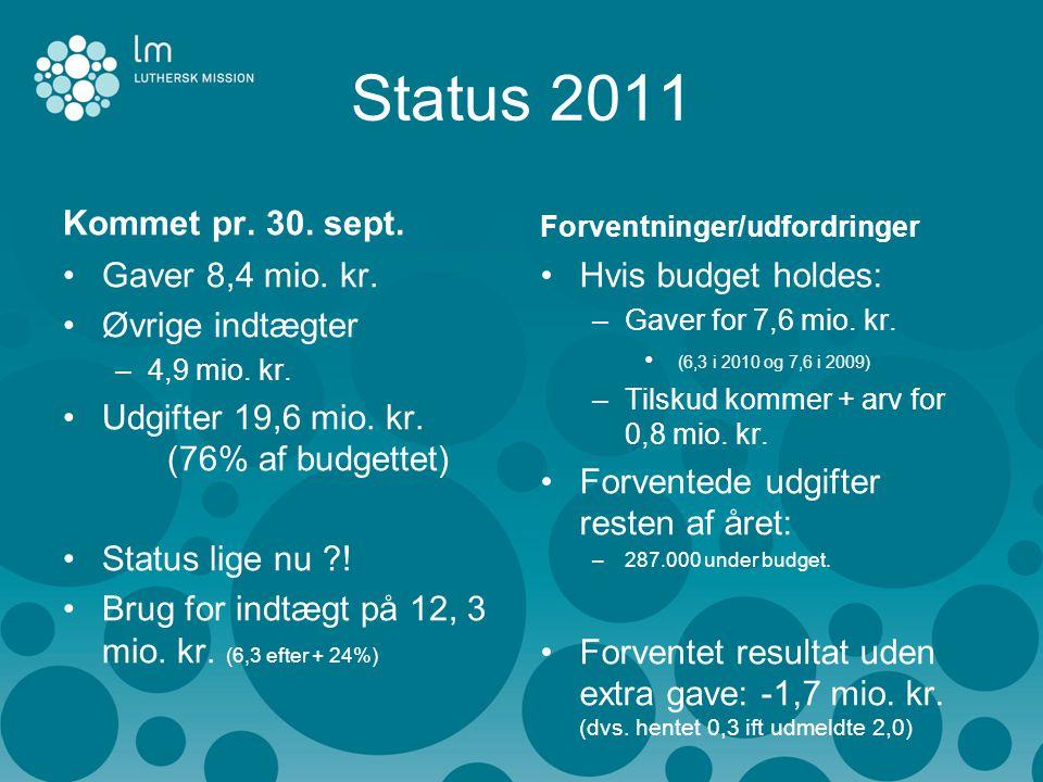 Status 2011 Kommet pr. 30. sept. •Gaver 8,4 mio.