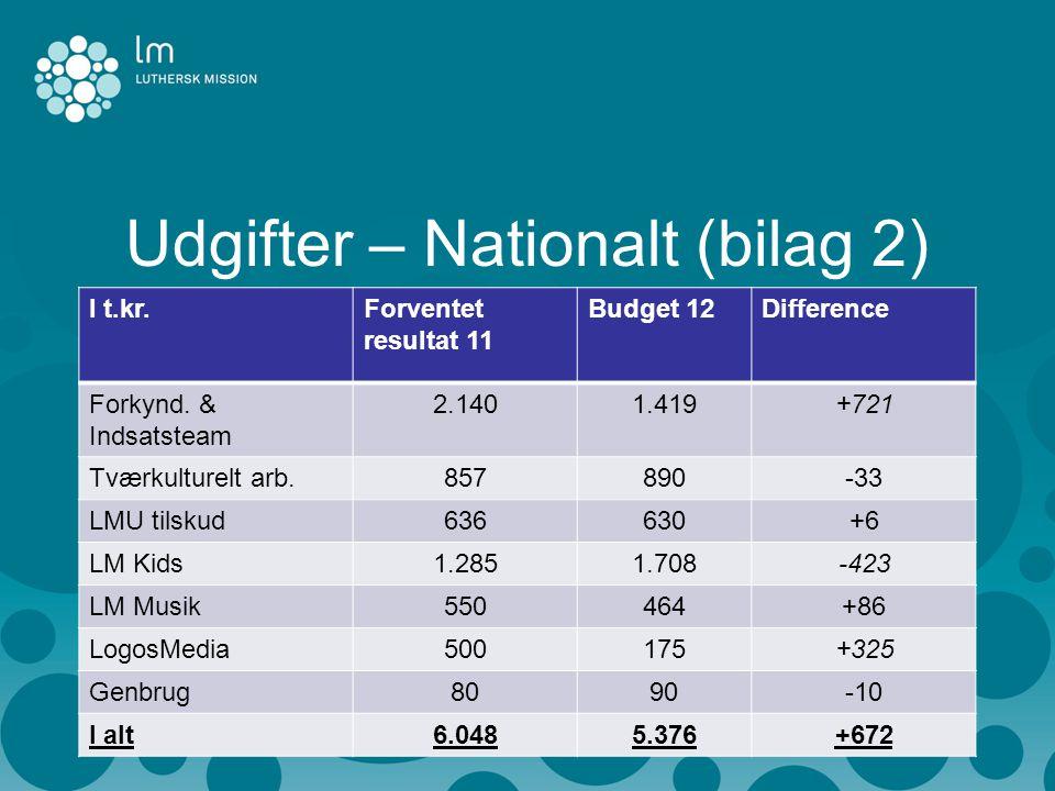 Udgifter – Nationalt (bilag 2) I t.kr.Forventet resultat 11 Budget 12Difference Forkynd.