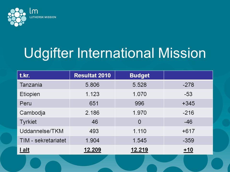 Udgifter International Mission t.kr.Resultat 2010Budget Tanzania5.8065.528-278 Etiopien1.1231.070-53 Peru 651996+345 Cambodja2.1861.970-216 Tyrkiet 460-46 Uddannelse/TKM 4931.110+617 TIM - sekretariatet1.9041.545-359 I alt12.20912.219+10