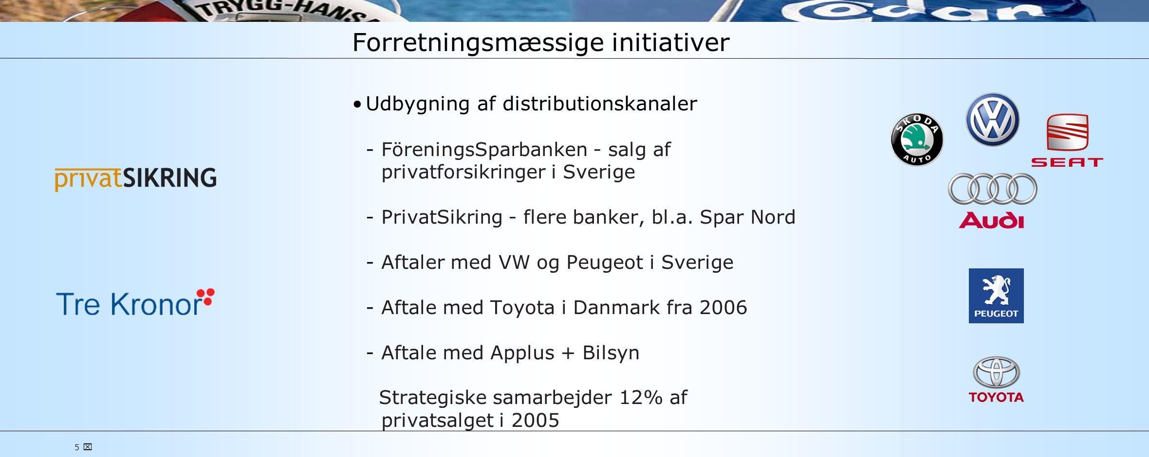 5  Forretningsmæssige initiativer •Udbygning af distributionskanaler FöreningsSparbanken - salg af privatforsikringer i Sverige PrivatSikring - flere banker, bl.a.