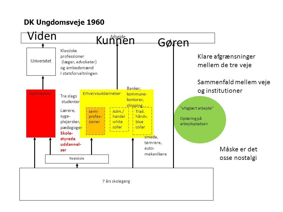 DK Ungdomsveje 1960 Arbejde Universitet GymnasiumErhvervsuddannelser ufaglært arbejde Oplæring på arbejdspladsen Realskole 7 års skolegang Trad.