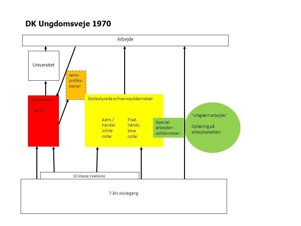 DK Ungdomsveje 1970 Arbejde Universitet Gymnasiumerhvervsuddannelser ufaglært arbejde Oplæring på arbejdspladsen 10 klasse/realskole 7 års skolegang Trad.