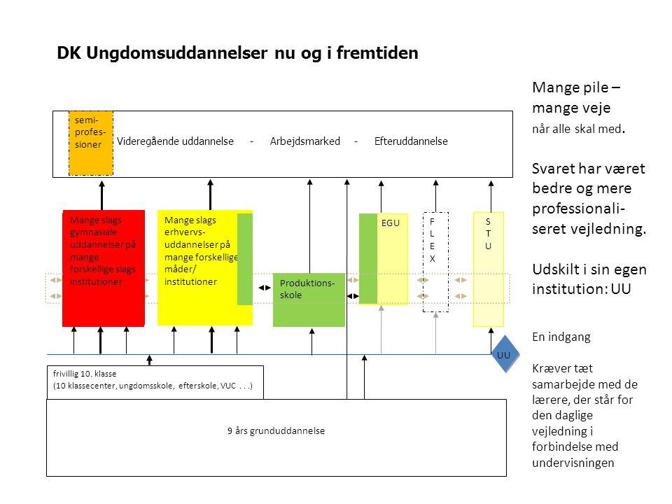 DK Ungdomsuddannelser nu og i fremtiden Videregående uddannelse - Arbejdsmarked - Efteruddannelse Gymnasiale uddannelser Erhvervs- uddannelser Produktions- skole EGU FLEXFLEX STUSTU UU frivillig 10.