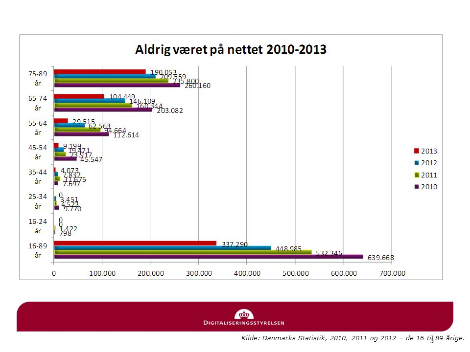 3 Kilde: Danmarks Statistik, 2010, 2011 og 2012 – de 16 til 89-årige.