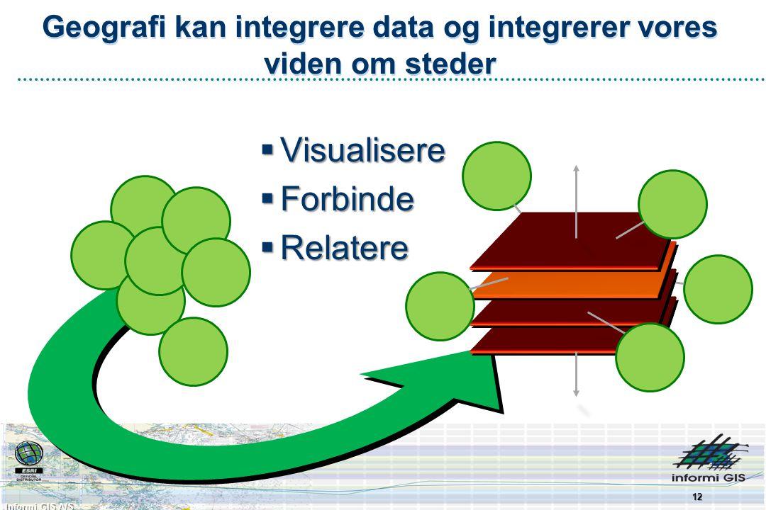 Informi GIS A/S Geografi kan integrere data og integrerer vores viden om steder  Visualisere  Forbinde  Relatere 12