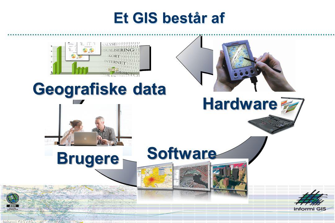 Informi GIS A/S Et GIS består af Hardware Software Geografiske data Brugere