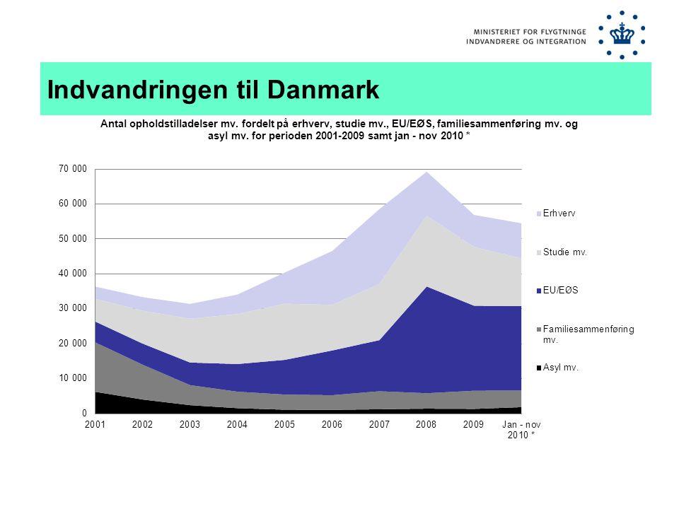 Indvandringen til Danmark