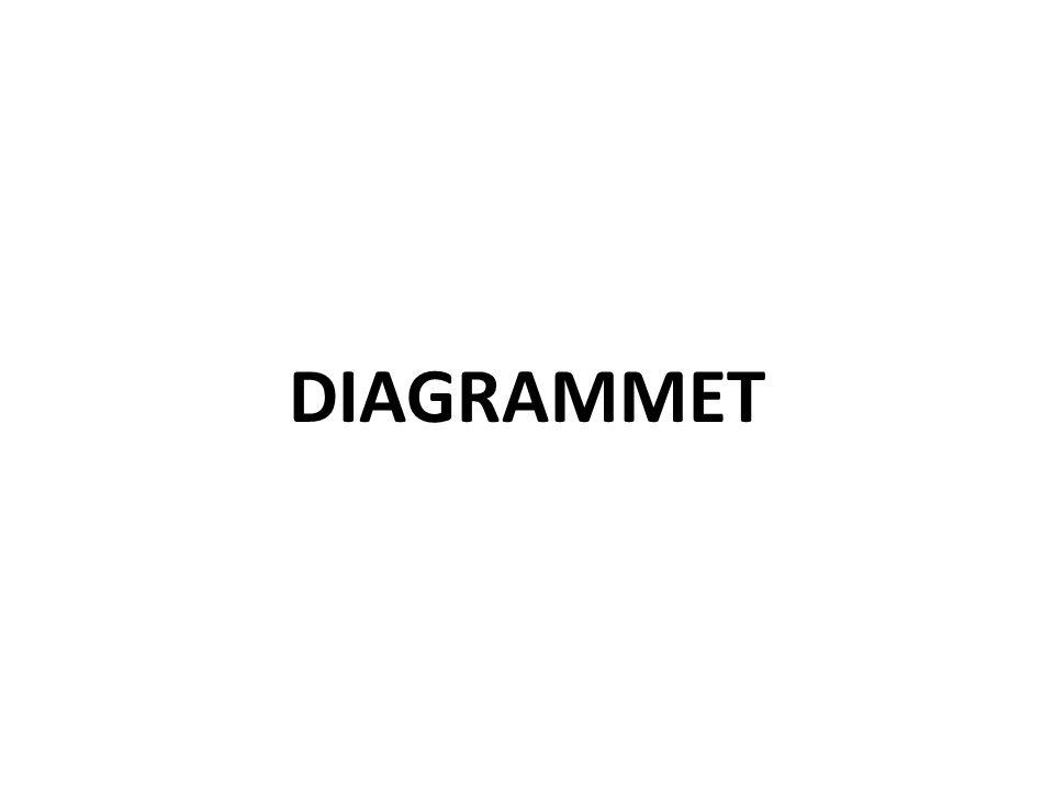 DIAGRAMMET