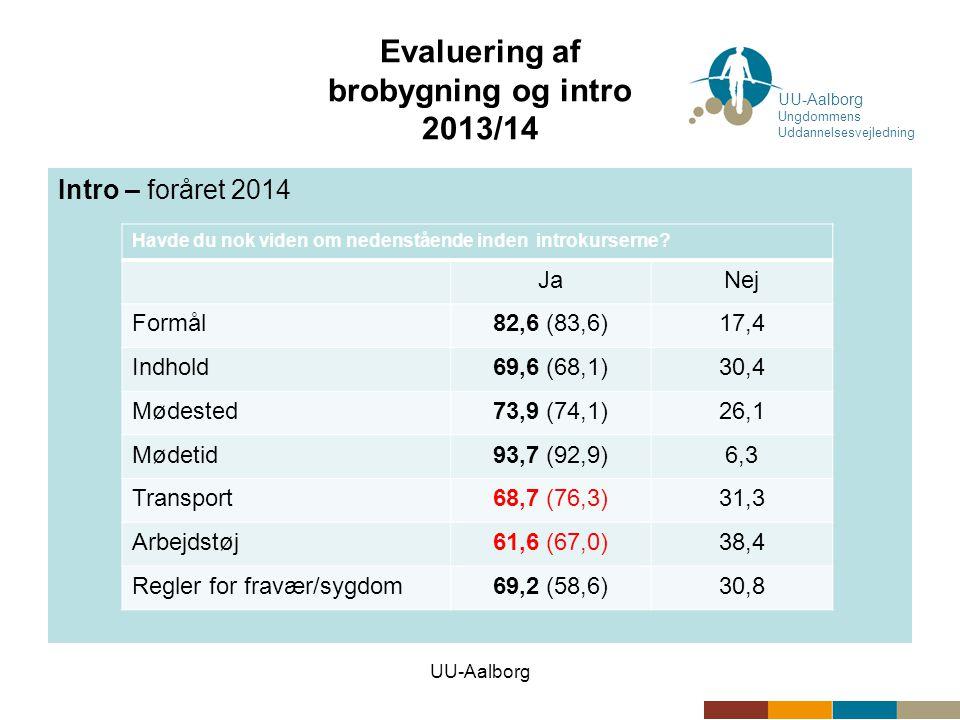 UU-Aalborg Evaluering af brobygning og intro 2013/14 Intro – foråret 2014 UU-Aalborg Ungdommens Uddannelsesvejledning Havde du nok viden om nedenstående inden introkurserne.