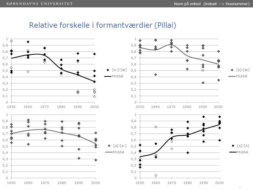 Sted og dato (Indsæt --> Diasnummer) Dias 14 Forandringer: Alle oplæsere (M/K) per årti Oplæsere: 1950'erne Oplæsere: 1970'erne Oplæsere: 1990'erne
