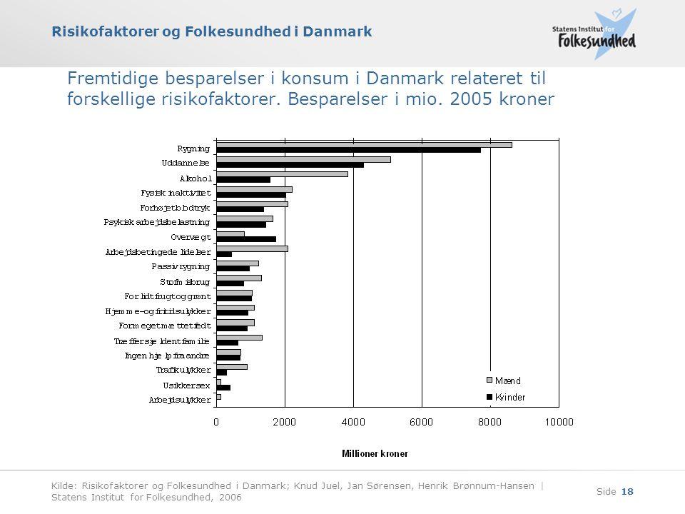Risikofaktorer og Folkesundhed i Danmark Kilde: Risikofaktorer og Folkesundhed i Danmark; Knud Juel, Jan Sørensen, Henrik Brønnum-Hansen | Statens Institut for Folkesundhed, 2006 Side 18 Fremtidige besparelser i konsum i Danmark relateret til forskellige risikofaktorer.
